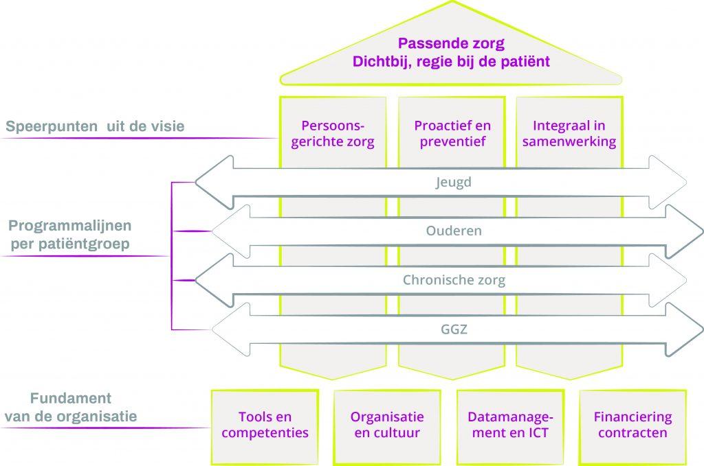 gc-nijkerk-figuur-huis-beleidsplan